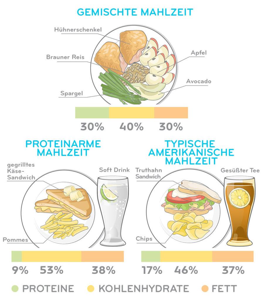 proteinreiches_essen